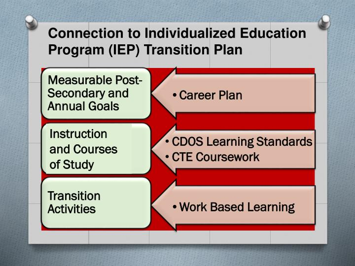 Connection to Individualized Education Program (IEP) Transition Plan