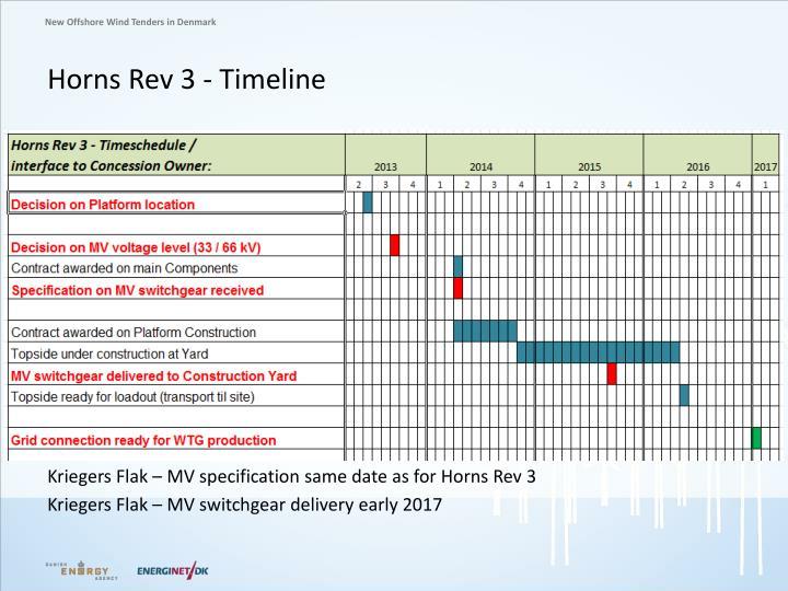 Horns Rev 3 - Timeline