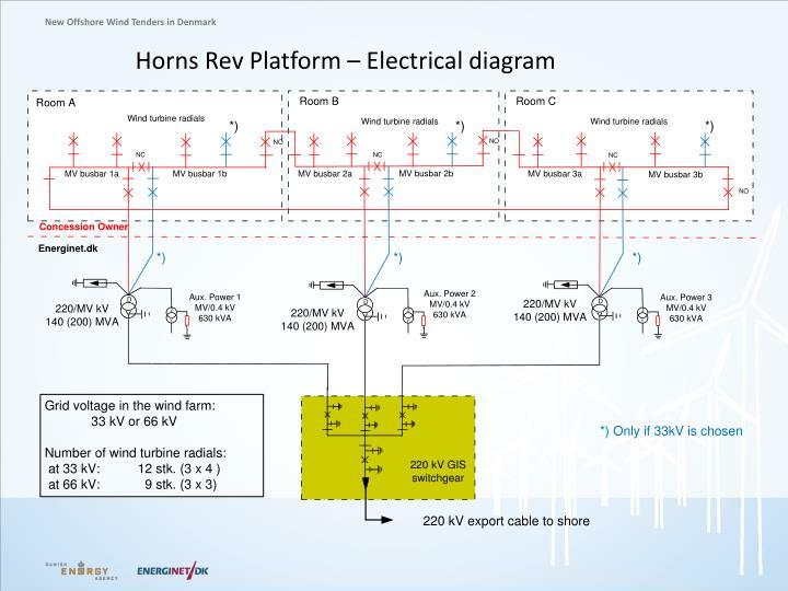 Horns Rev Platform –