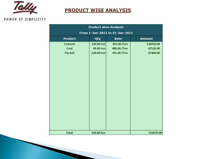 PRODUCT WISE ANALYSIS