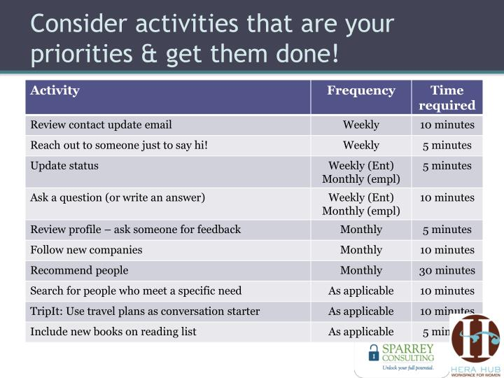 Consider activities that are your priorities & get them done!