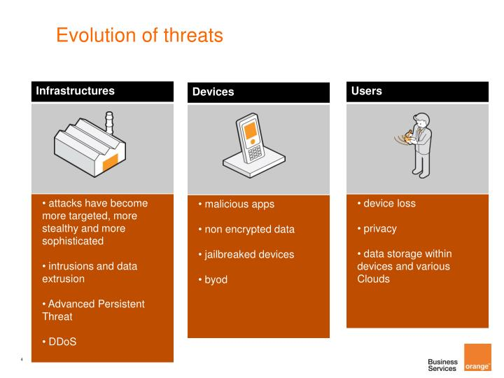 Evolution of threats