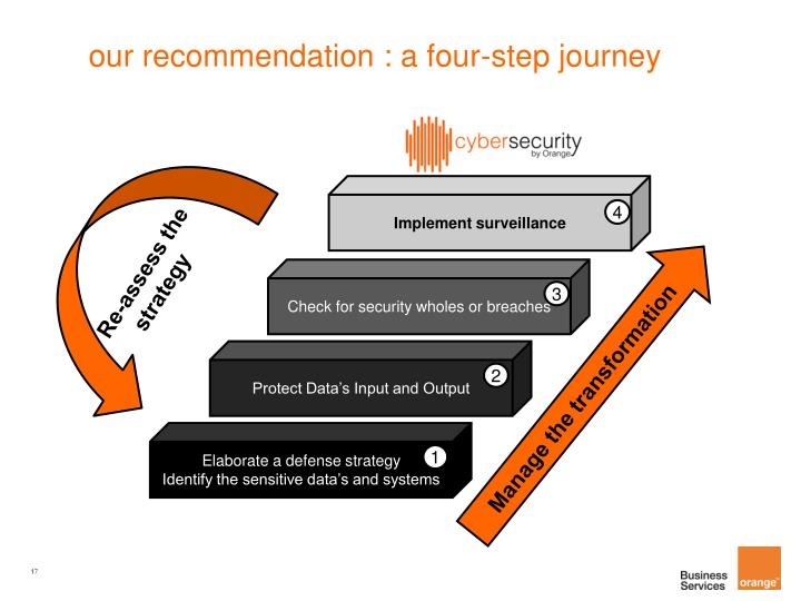 our recommendation : a four-step journey