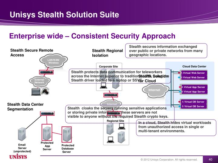 Unisys Stealth Solution Suite