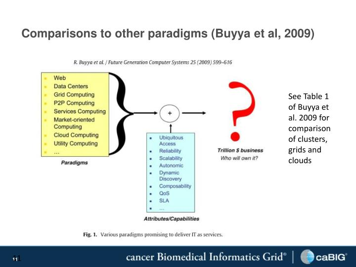 Comparisons to other paradigms (