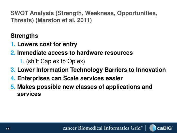 SWOT Analysis (Strength, Weakness, Opportunities, Threats