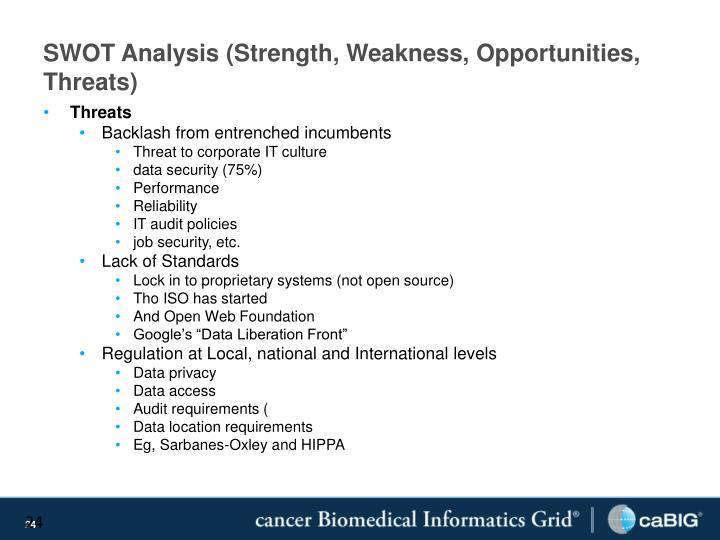 SWOT Analysis (Strength, Weakness, Opportunities, Threats)