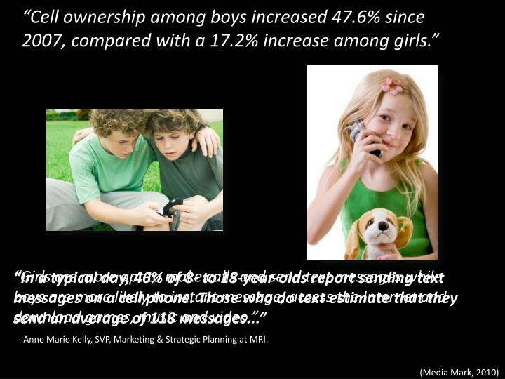 """""""Cell ownership among boys increased 47.6% since 2007, compared with a 17.2% increase among girls."""""""