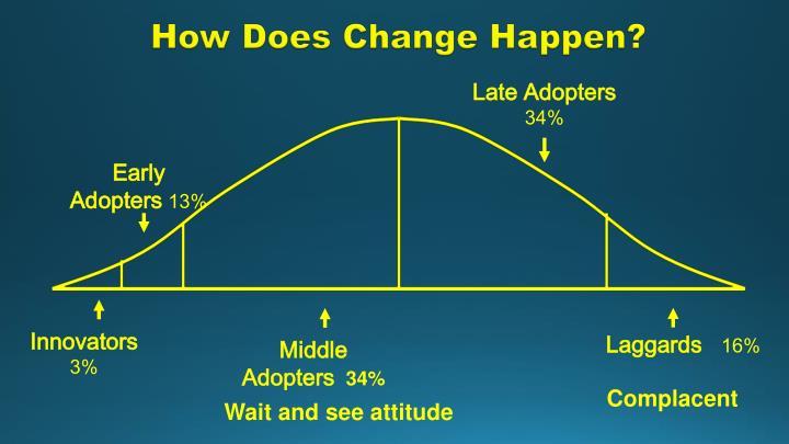 How Does Change Happen?