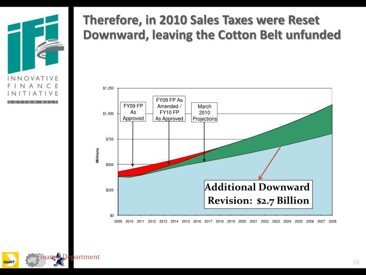 Therefore, in 2010 Sales Taxes were Reset Downward, leaving the Cotton Belt unfunded