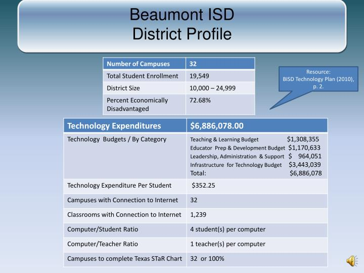 Beaumont ISD