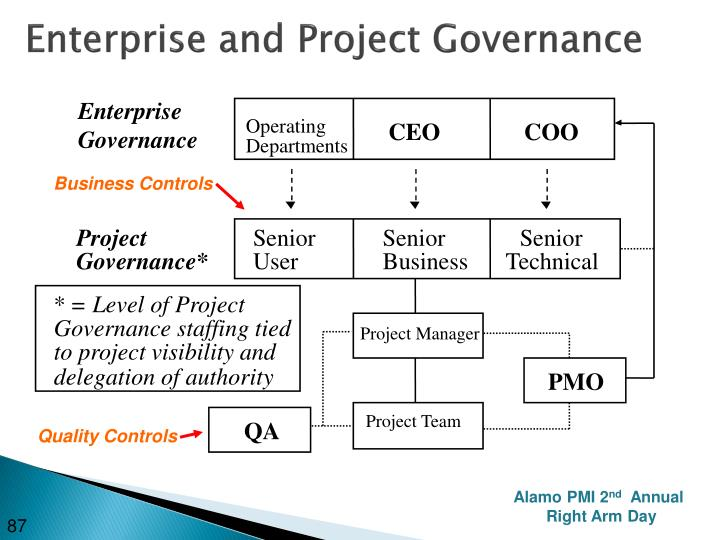 Enterprise and Project Governance