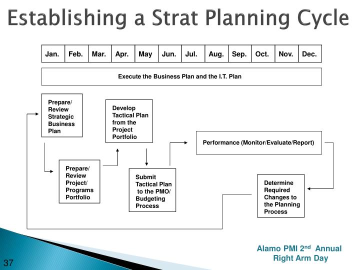 Establishing a Strat Planning Cycle