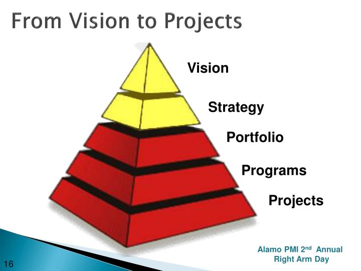 From Vision to Projects