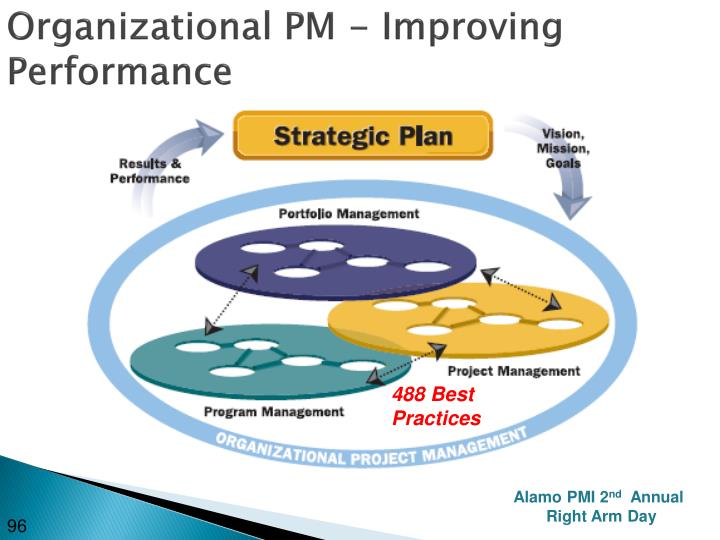 Organizational PM - Improving Performance
