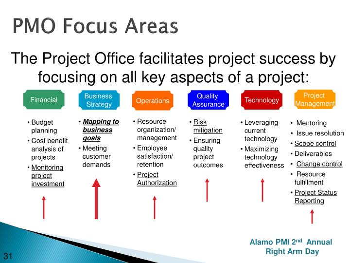 PMO Focus Areas