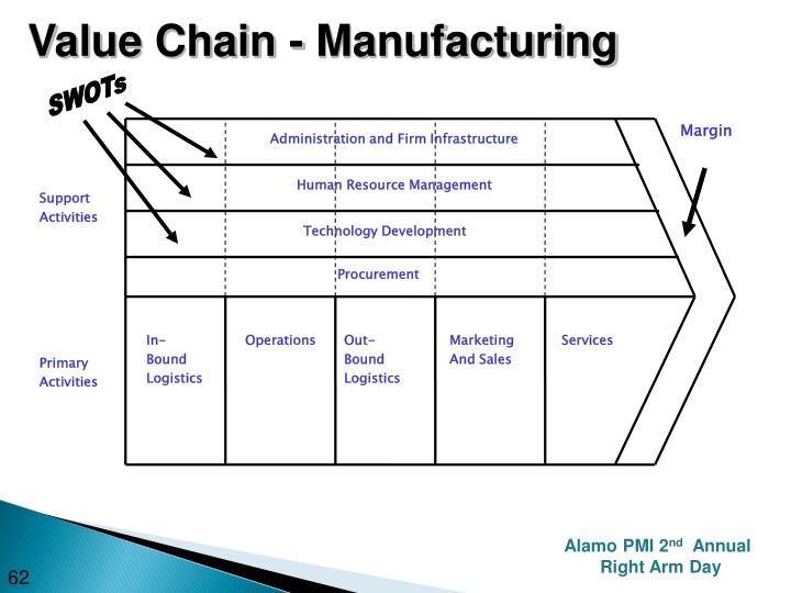 Value Chain - Manufacturing