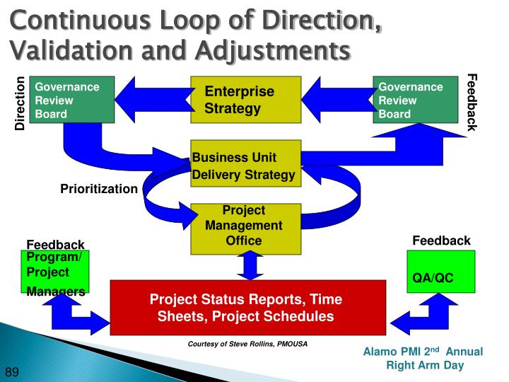 Continuous Loop of Direction, Validation and Adjustments