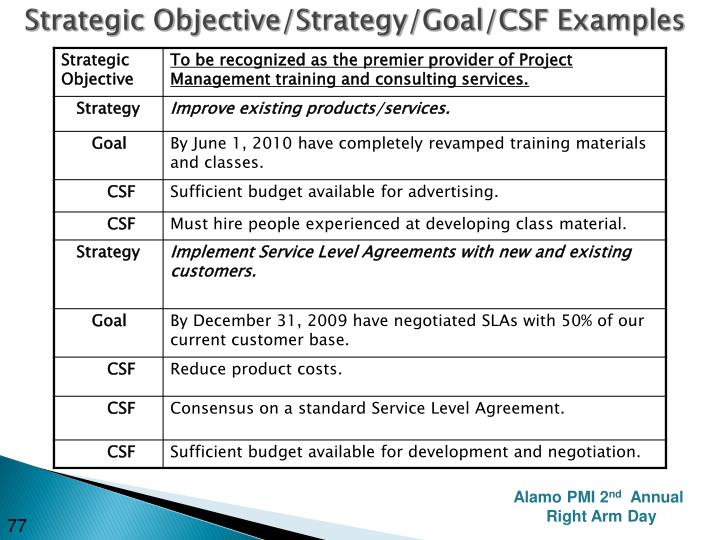 Strategic Objective/Strategy/Goal/CSF Examples