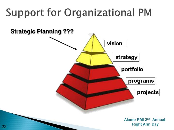 Support for Organizational PM