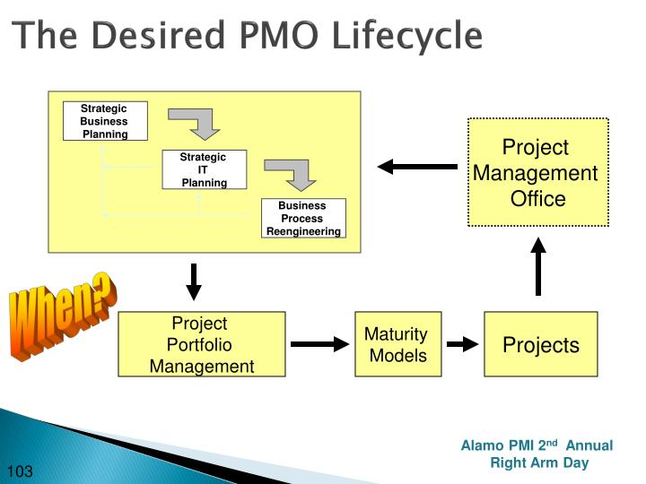 The Desired PMO Lifecycle