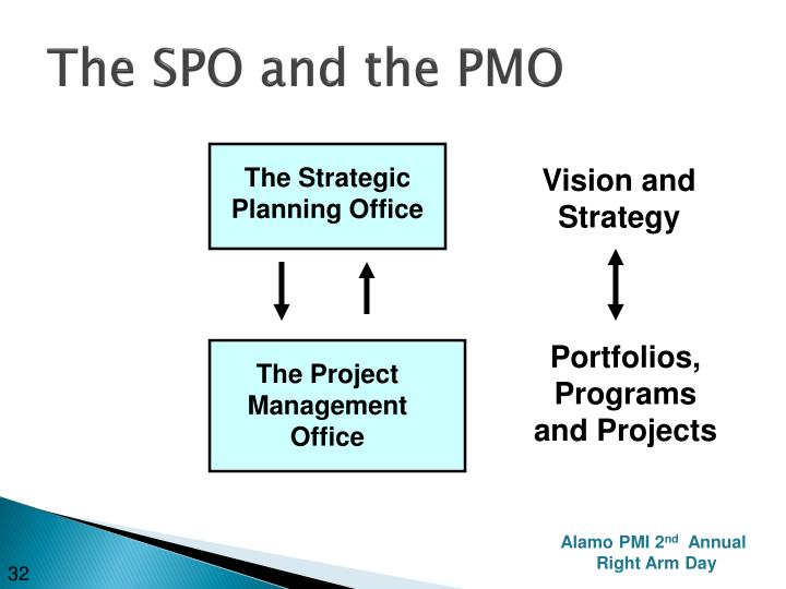 The SPO and the PMO