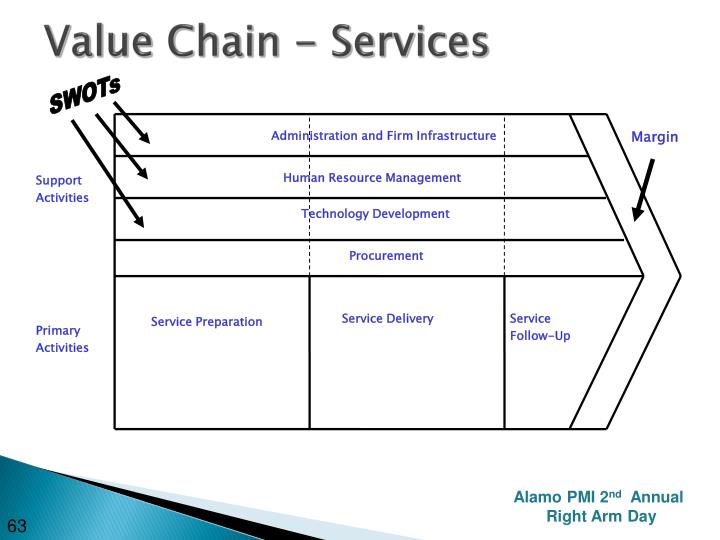 Value Chain - Services