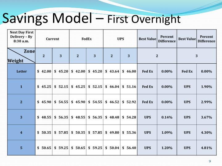 Savings Model –