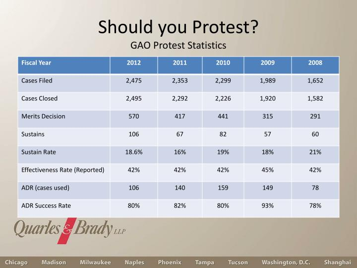 Should you Protest?