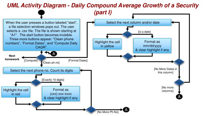 UML Activity Diagram - Daily Compound Average Growth of a Security