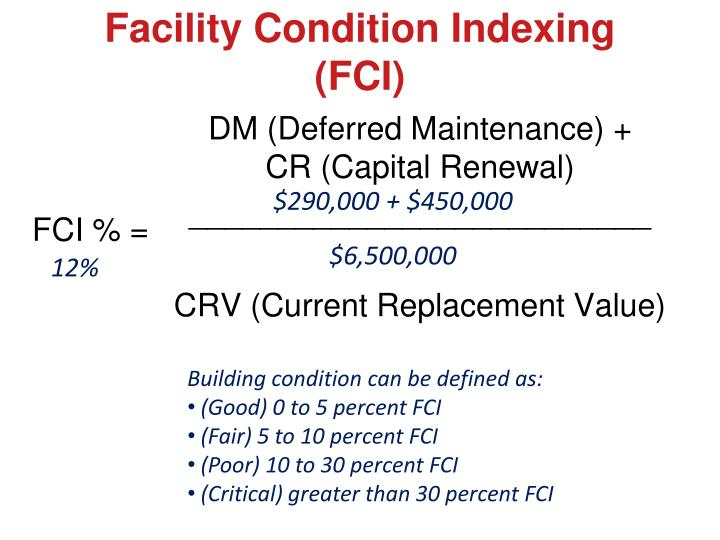 Facility Condition Indexing (FCI)