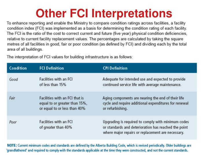 Other FCI Interpretations