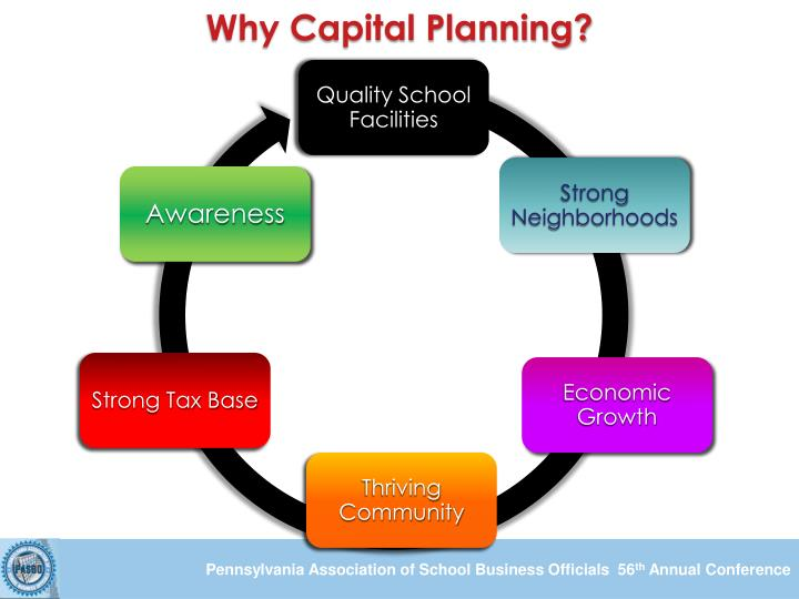 Why Capital Planning?
