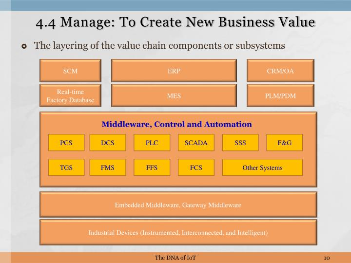 4.4 Manage: To Create New Business Value