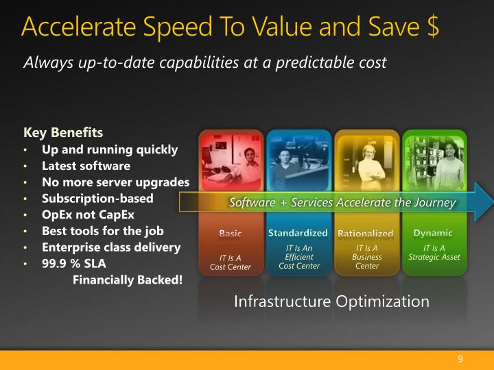 Accelerate Speed To Value and Save $