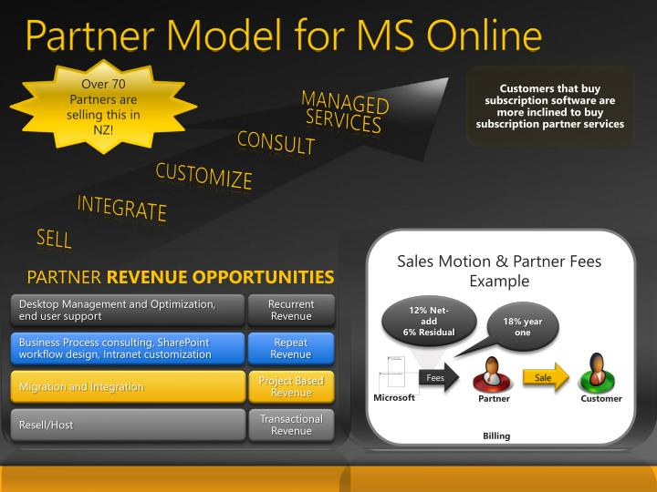 Partner Model for