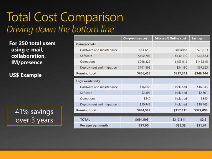 Total Cost Comparison