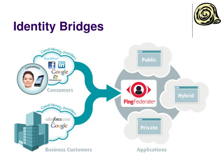 Identity Bridges
