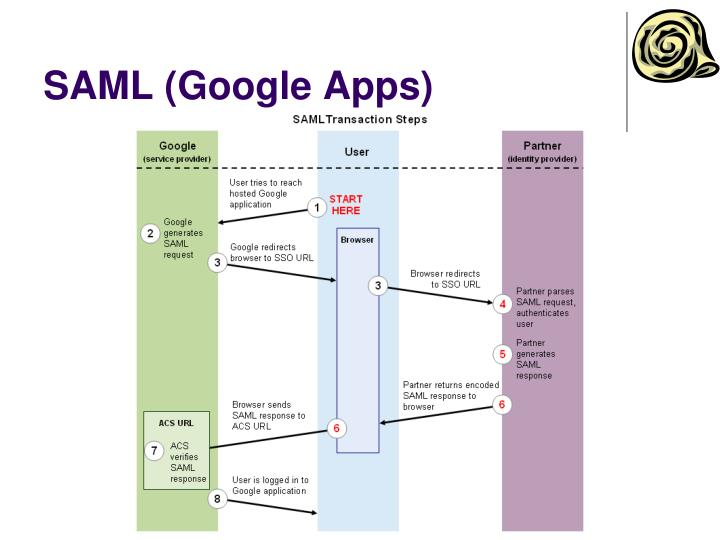 SAML (Google Apps)