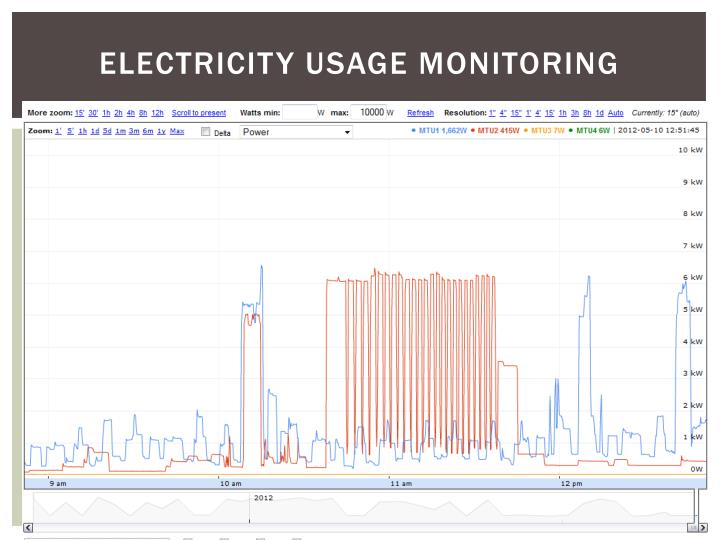 Electricity usage monitoring
