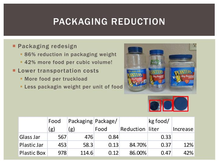 Packaging reduction