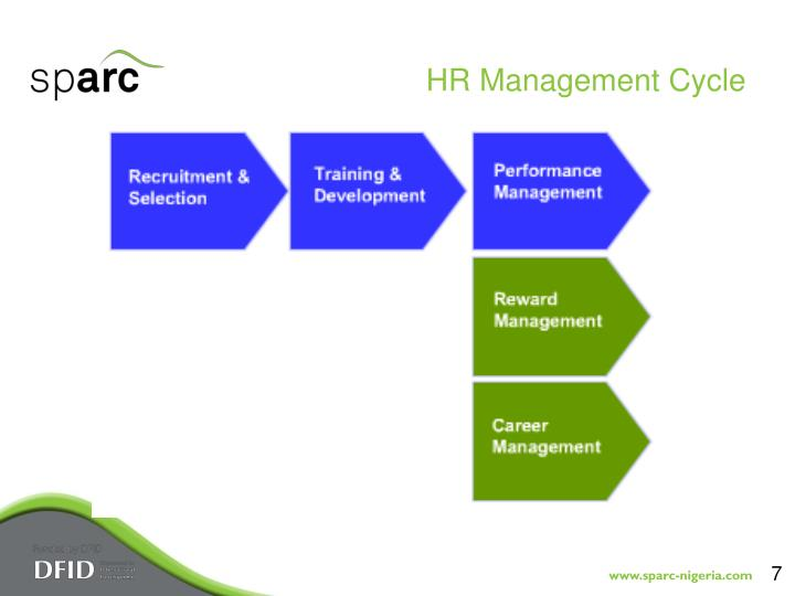 HR Management Cycle