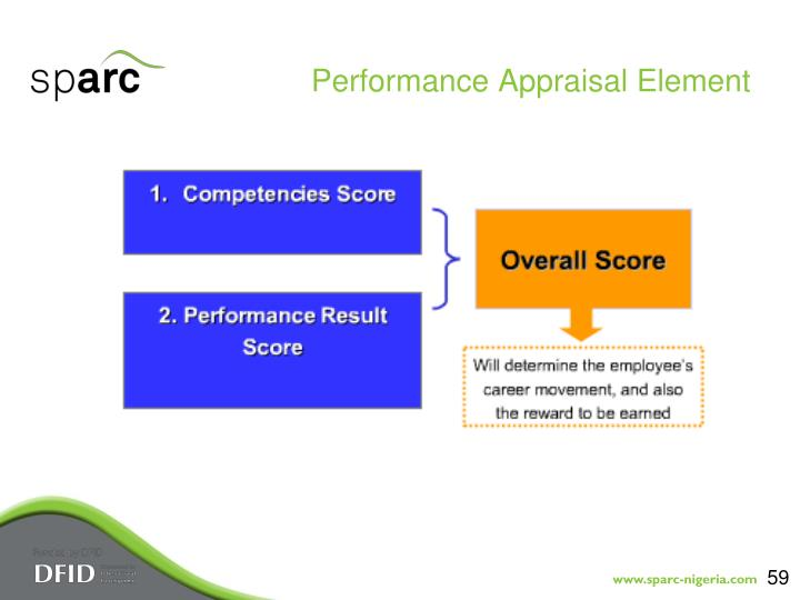 Performance Appraisal Element