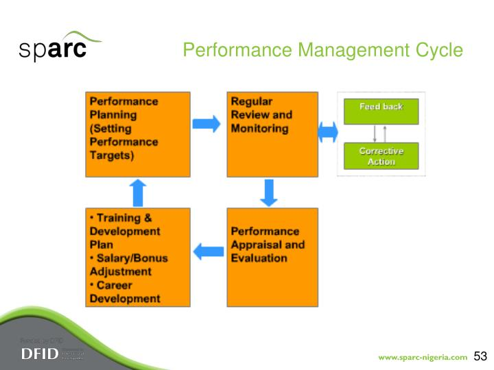 Performance Management Cycle