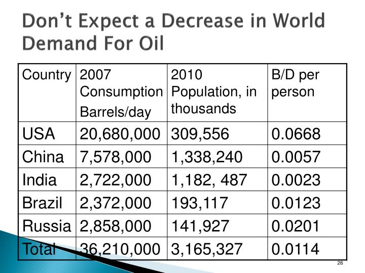 Don't Expect a Decrease in World Demand For Oil