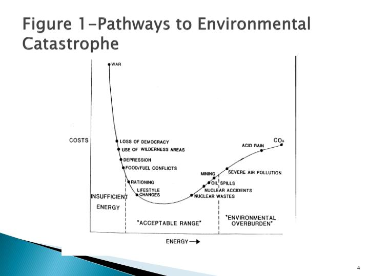 Figure 1-Pathways to Environmental  Catastrophe