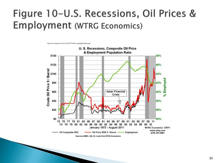 Figure 10-U.S. Recessions, Oil Prices & Employment