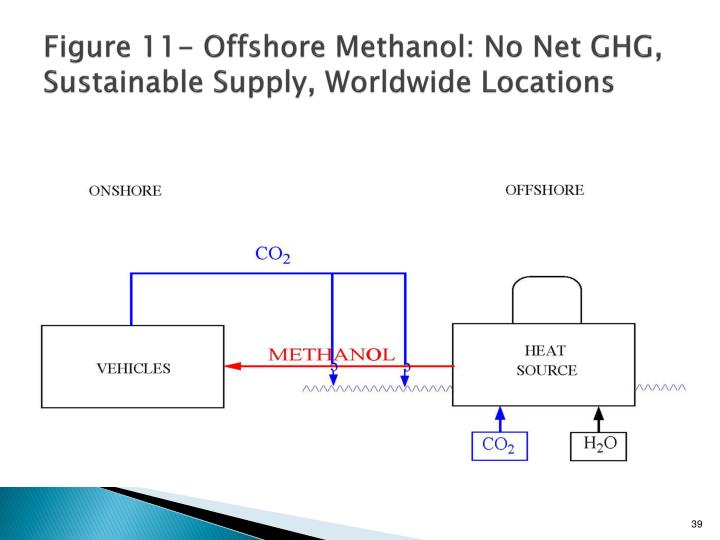 Figure 11- Offshore Methanol: No Net GHG, Sustainable Supply, Worldwide Locations