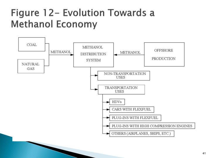 Figure 12- Evolution Towards a Methanol Economy