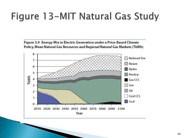 Figure 13-MIT Natural Gas Study
